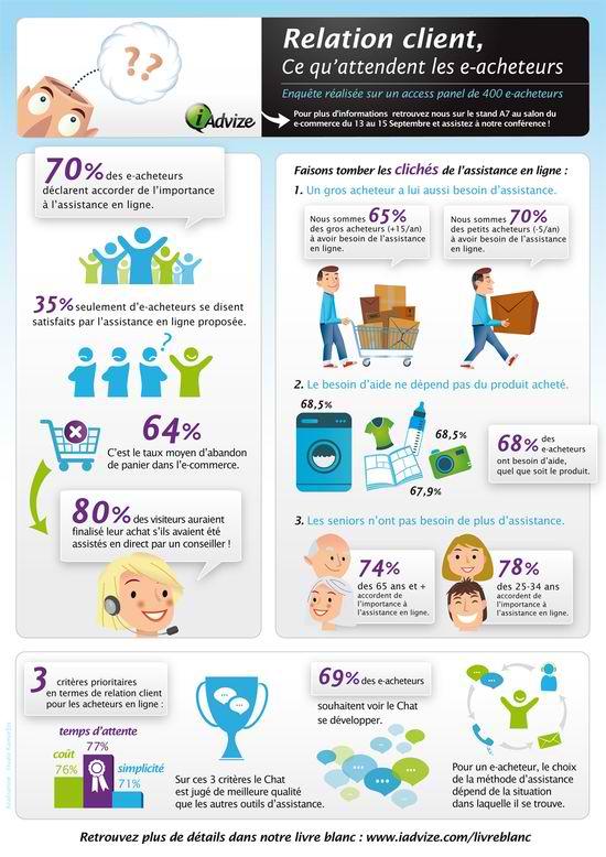 infographie sur l u0026 39 avenir de la relation client pour les e