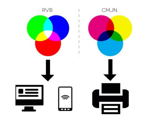 Illustration utilisation du RVB et du CMJN